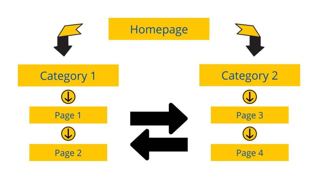 Basic concept of internal linking, Internal linking strategy image