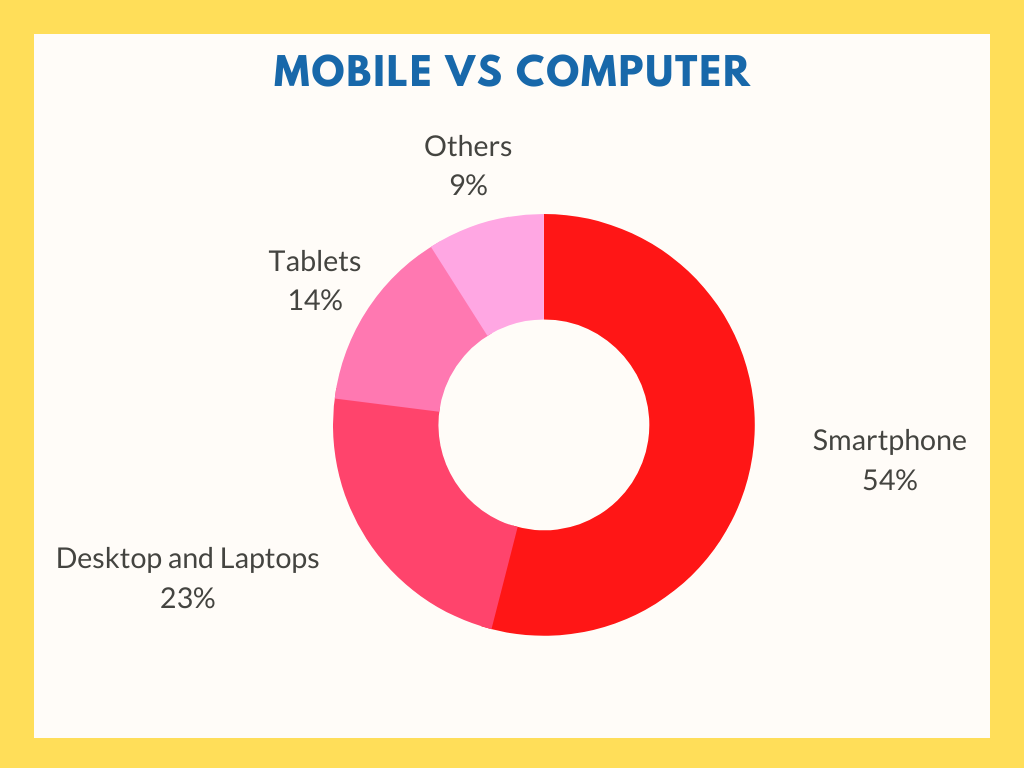 Mobile vs Computer. Which one you should prefer working on