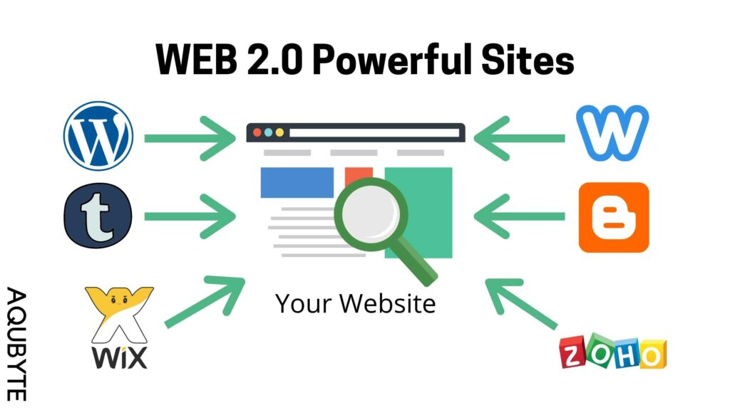 What are WEB 2.0 Websites. How to use them to boost our ranking?