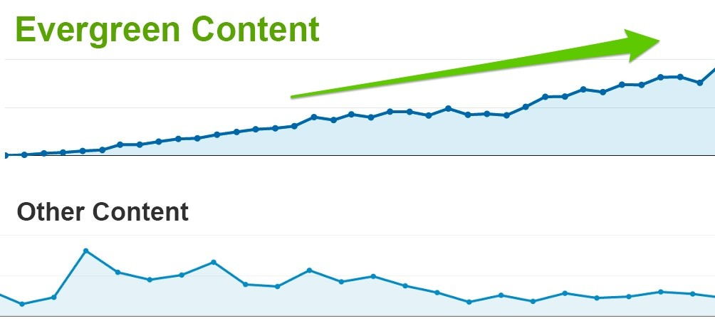 How evergreen content helps to drive more traffic on website