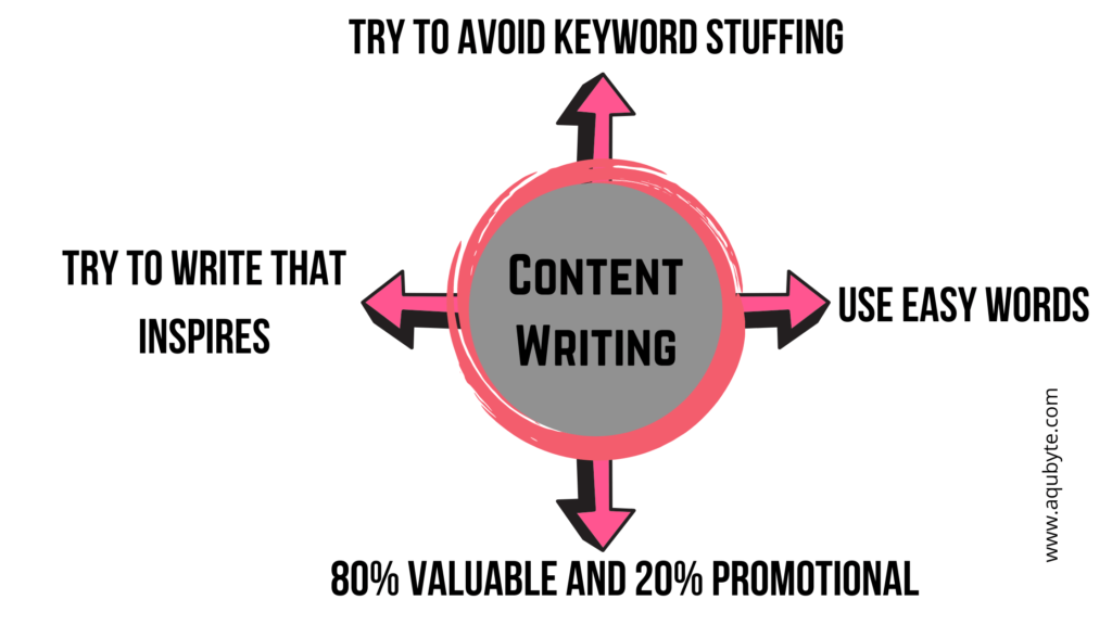 Basics Step to Start Content Writing Easily