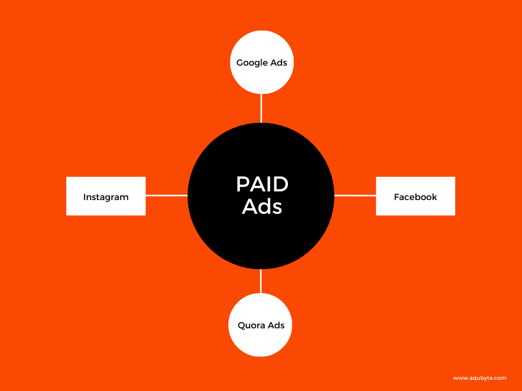Best Paid Ads Method to get more sales and leads