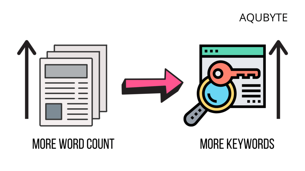How to avoid keyword stuffing increasing article word count.
