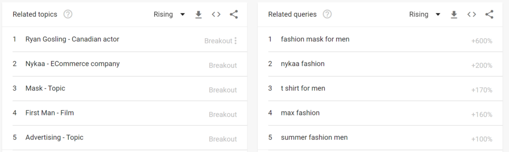 Related Queries and Related Topics on Google Trends