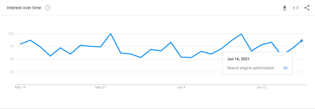 How to use Google trends chart