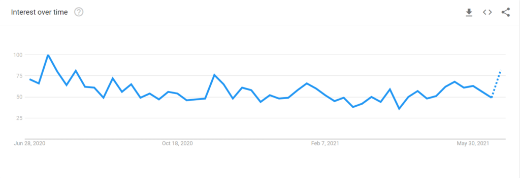 How to analyze the chart of Google trends to build good content