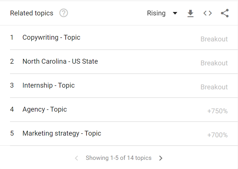 How to use Related Topics in Google trends to generate amazing content ideas
