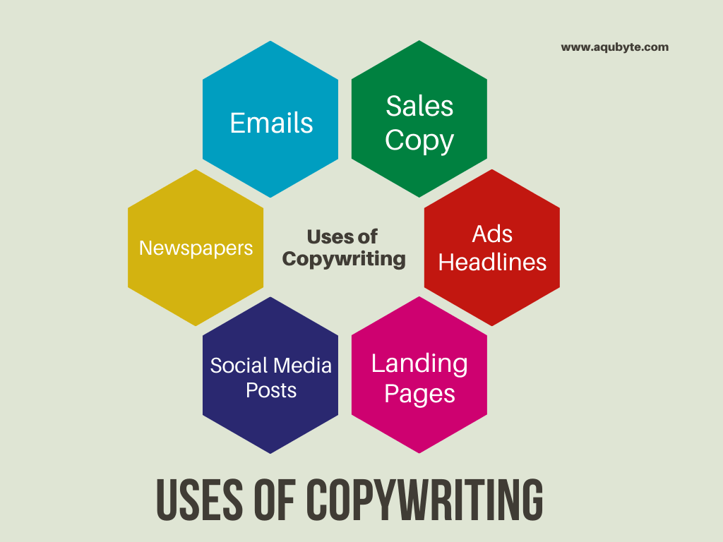 Where is Copywriting used?